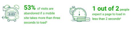 53% das Pessoas Abandonam Sites Mobile que Demoram Mais do que 3 Segundos para Carregar