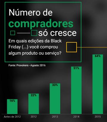 Cresce Número de Compradores na Black Friday