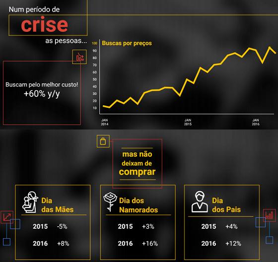 Compras Sazonais Durante Crise Financeira