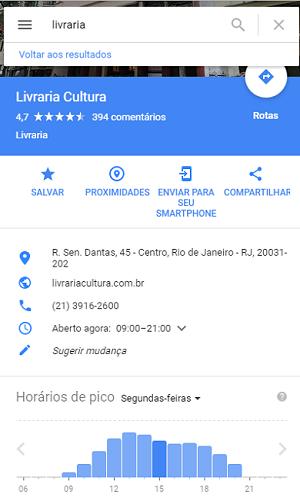 Google Meu Negócio: Horário de Pico de Visitação por Dia da Semana
