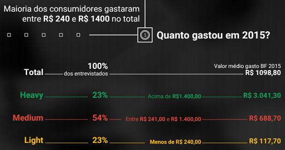 Valores Gastos pelos Consumidores na Black Friday Brasil 2015