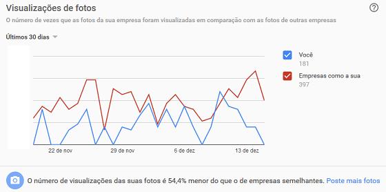 Comparativo de fotos entre comércios do mesmo ramo no painel Google Meu Negócio