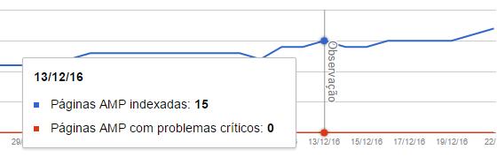 Link Observações em relatórios Google Search Console