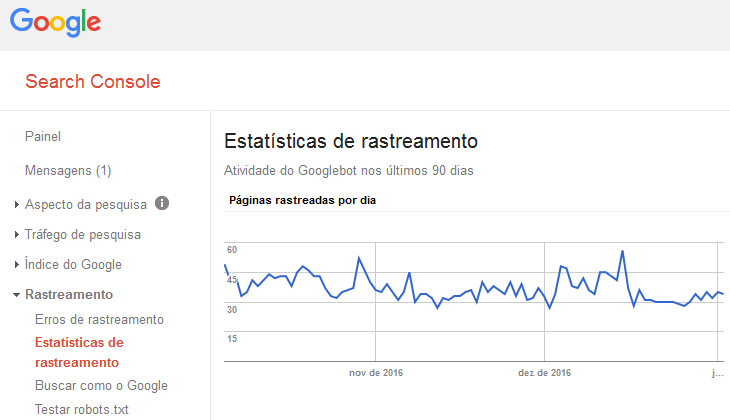 Estatísticas de Rastreamento Googlebot no Google Search Console