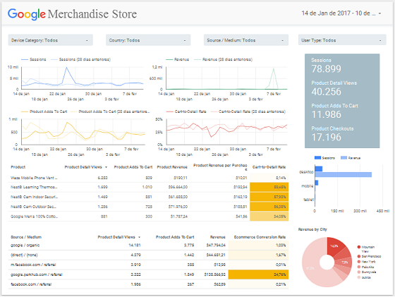 Template Google Data Studio para e-Commerce com dados do Google Analytics