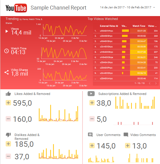 Template Google Data Studio para You Tube