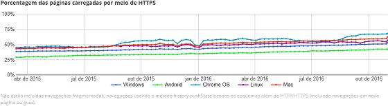 Grafico de páginas HTTPS por navegador desde 2015