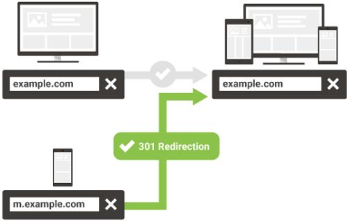 Redirecionamento 301 na migração de site mobile para site com layout responsivo