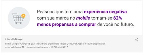 Impacto da velocidade de site mobile no e-Commerce